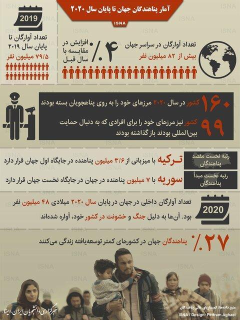 آمار پناهندگان جهان تا خاتمه 2020 (اینفوگرافیک)